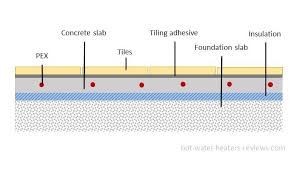 concrete floor radiant heating systems