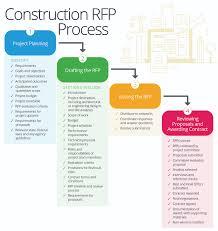 Construction Work Flow Chart Master Your Companys Rfp Process Smartsheet