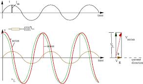 alternating current circuit. rl series circuit alternating current