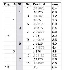 meteric chart fractional decimal metric chart sefpinney