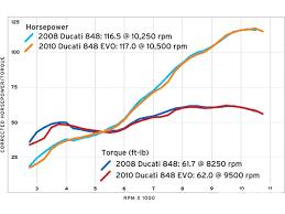 ducati 848 engine diagram ducati wiring diagrams