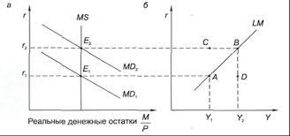 Курсовая работа Макроэкономическое равновесие на товарном и  Рис 3 1 Равновесие на денежном рынке Кривая lm
