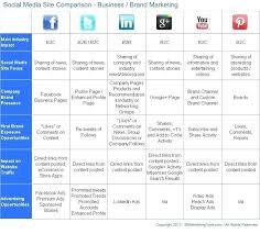 Social Media Content Calendar Template Marketing Department
