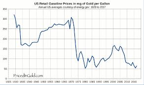 21 Surprising Gas Pump Prices Chart