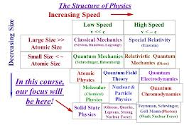 Image result for state of physics