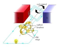 electric generator physics. Beautiful Physics AC Generator Is An Electromagnetic Device Which Transforms Mechanical  Energy Into Electrical Energy It Consists Of A Rectangular Coil  Throughout Electric Generator Physics