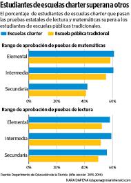 O Que Escuela Pública Futuro Herald Mejor ¿charter Prepara La Nuevo El Para
