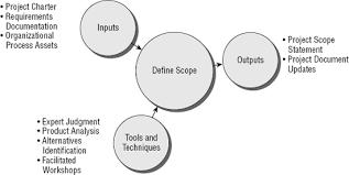 Define Scope Pmp Project Management Professional Exam