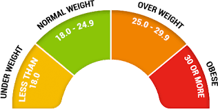 5 Foot 9 Weight Chart Bmi Calculator Calculate Your Body Mass Index