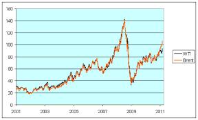 Wti Crude Oil Chart Historical Brent Wti Spread
