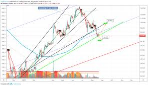 Ltc Hanging By A Thread On The Daily For Bitfinex Ltcusd By