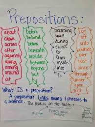 Preposition Chart For Kids Anchor Chart For Prepositions And Description Of