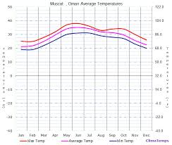 Muscat Climate Chart Average Temperatures In Muscat Oman Temperature