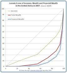 Wealth Inequality In The Us 1 2