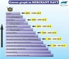 Ship Lovers We Love Sea Career Of A Merchant Marine