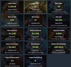 general discussion dota 2 records dotabuff dota 2 stats