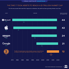 Should you invest in bitcoin in 2021? Bitcoin Is The Fastest Asset To Reach A 1 Trillion Market Cap