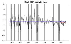 The Slowdown In U S Economic Growth Econbrowser