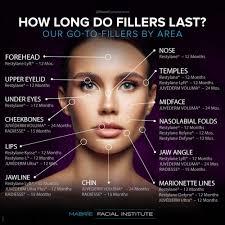 longevity of dermal fillers guide san