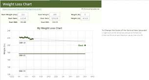 Weight Loss Percentage Spreadsheet Weight Loss Percentage Spreadsheet Template Weight Loss Chart