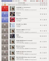 Olleh Chart Kyuhyuns Solo Debut At Gwanghwamun Receives An All Kill
