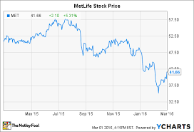 Metlife Stock Quote