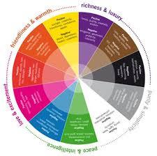 Colour Combinations, Colour Schemes, Color Psychology, Colour Chart, Colour  Pop, Packaging Ideas, Creative Design, Web Design, Charts