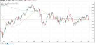 Apache Corp Stock Chart Trade Of The Day For December 3 2019 Apache Corporation