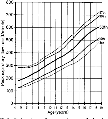 Pediatric Peak Flow Chart Figure 3 From Peak Expiratory Flow Rate Growth And Other