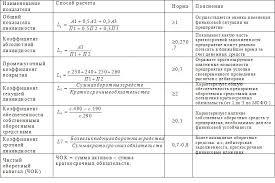 Оценка ликвидности и платежеспособности показатели Всё по  Коэффициенты