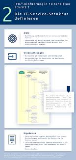 ITIL-Implementierung - IT-Services – IT Process Wiki