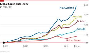 Hpi Index Chart House Price Chart Trade Setups That Work