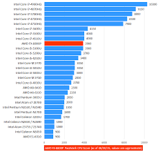 Notebook Processor Comparison Chart 51 Punctual Cpu Notebook Chart