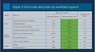 Windows Server 2012 Vs 2012 R2 Comparison Chart Windows Server 2012 R2 Adding Storage Virtualization And