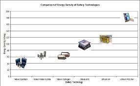 Battery Chemistry Comparison Chart Powerschool