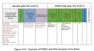 Pfmea, dfmea, and more excel templates for 7 steps of failure modes and effects analysis. Https Qualitysupportgroup Com Wp Content Uploads 2015 02 Qsg Quality Support Group Aiag Vda Fmea Quarterly Meeting Pdf