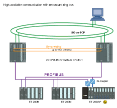 simatic high availability systems simatic siemens high available communication redundant ring bus