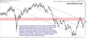 Mining Chart Gold Mining Stocks Spectacular Chart Bear Market