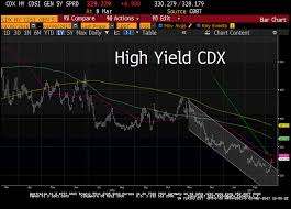 Cdx Chart The Bear Traps Report Blog Investment Newsletter Page 12