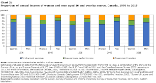 Chart 2b Proportion Of Annual Income Of Women And Men Aged