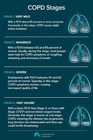 Copd Life Expectancy Chart For People Suffering With Copd There Are Four Different