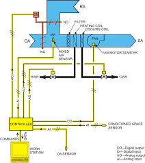 automatedbuildings com article ddc for hvac systems 2 this shows the basic components of a ddc system for a similar hvac system don t be put off by the number of wires shown because these are installed