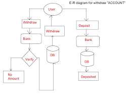 "bank management system    diagram for creating ""account"""