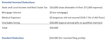 parison of itemized and standard deductions