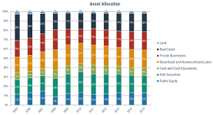 Asset Allocation Chart 2018 Topic Of The Month Septemeber 2018 Benchmarking Multi Asset
