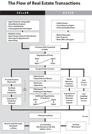 Contract To Close Flow Chart Real Estate Transaction Flow Chart Realestateinfographics