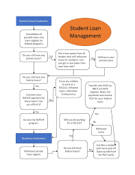 payment calculator student loan what should i do with my student loans the white coat investor