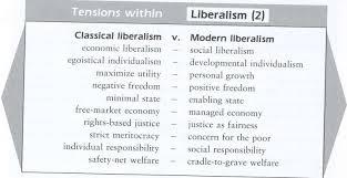 Modern Liberalism Definition Alberta Liberal Party