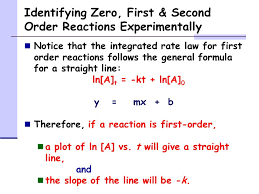 identifying zero first second order reactions experimentally notice that the integrated rate law for