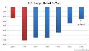 Budget Deficit On Track For Six Year Low Democratic